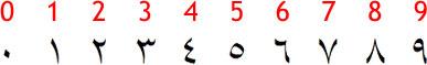 Números em Árabe